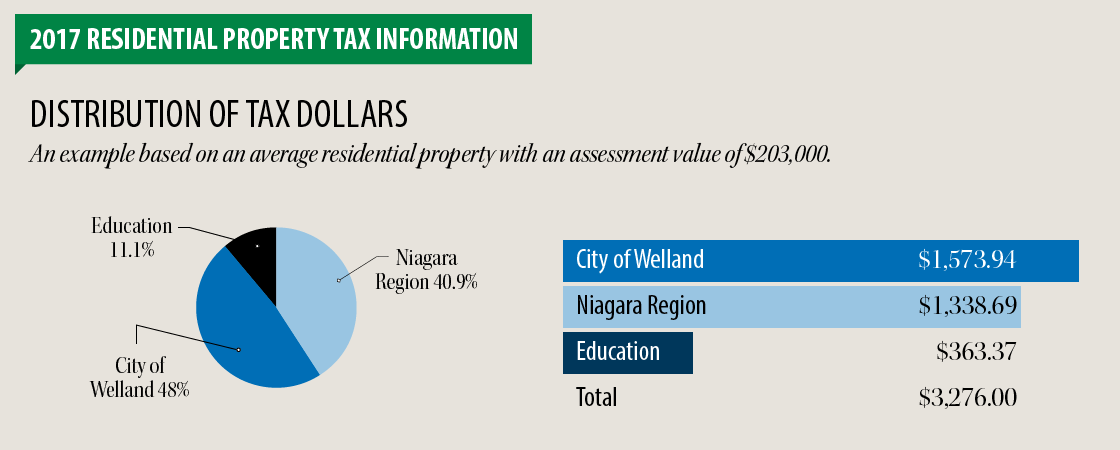 S Building Classification Property Taxes