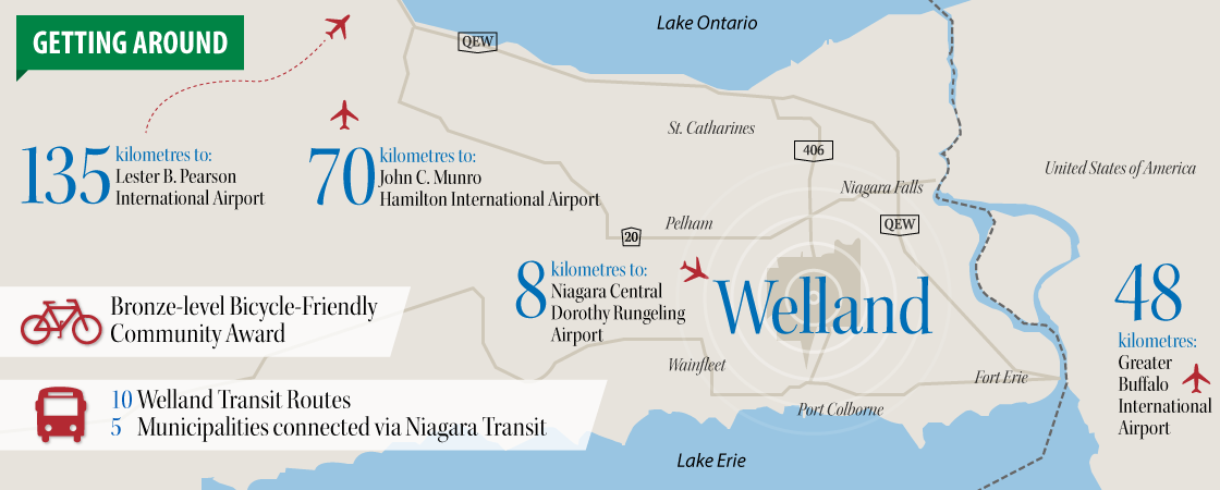 Image of about welland